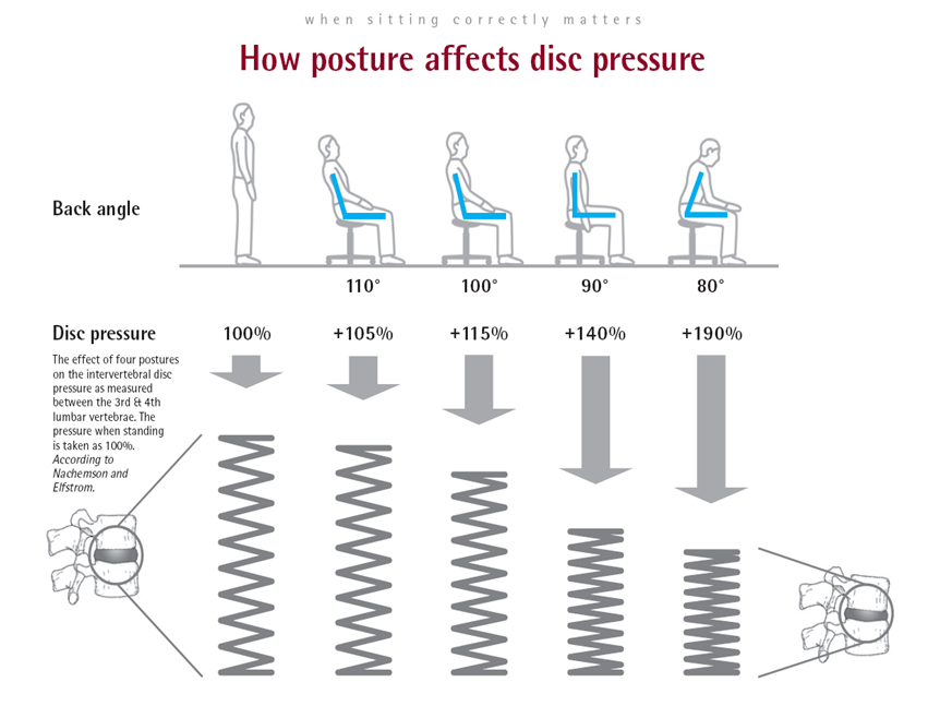 Diagramme posture assise et pression sur les disques